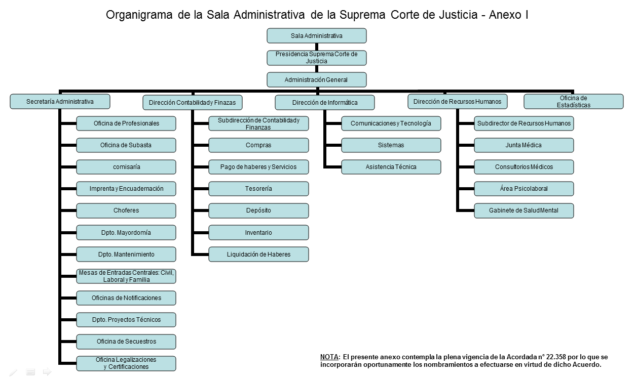 Organigrama Anexo I Poder Judicial Mendoza